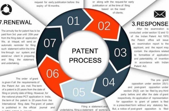Patent in India, Patent Registration India, Patent Process India, Response to Official Action, India