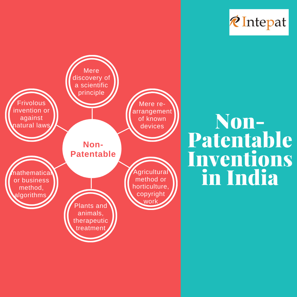 Scope of the Patent Law in India