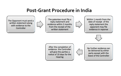 Patent Post Grant Procedure in India
