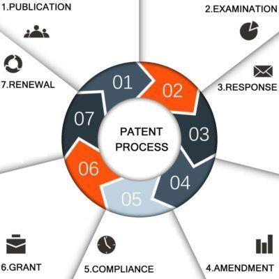 Patent Process, India, Prosecution, Registration,